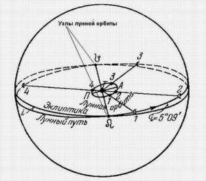 Узлы Луны астрологическое влияние общая информация